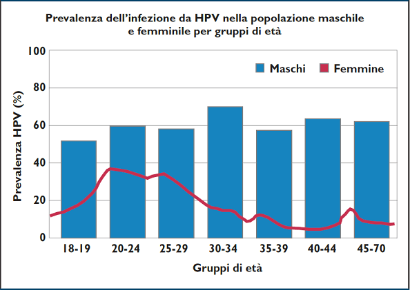 Hpv ad alto e basso rischio Papilloma virus ceppi a basso rischio