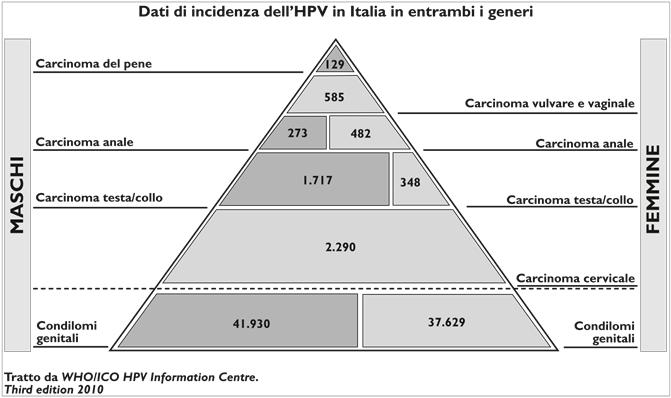 papilloma virus fattori di rischio